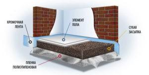Насыпные полы (сухая стяжка) - новинка строительных материалов