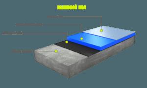 Технология устройства наливных полимерных полов