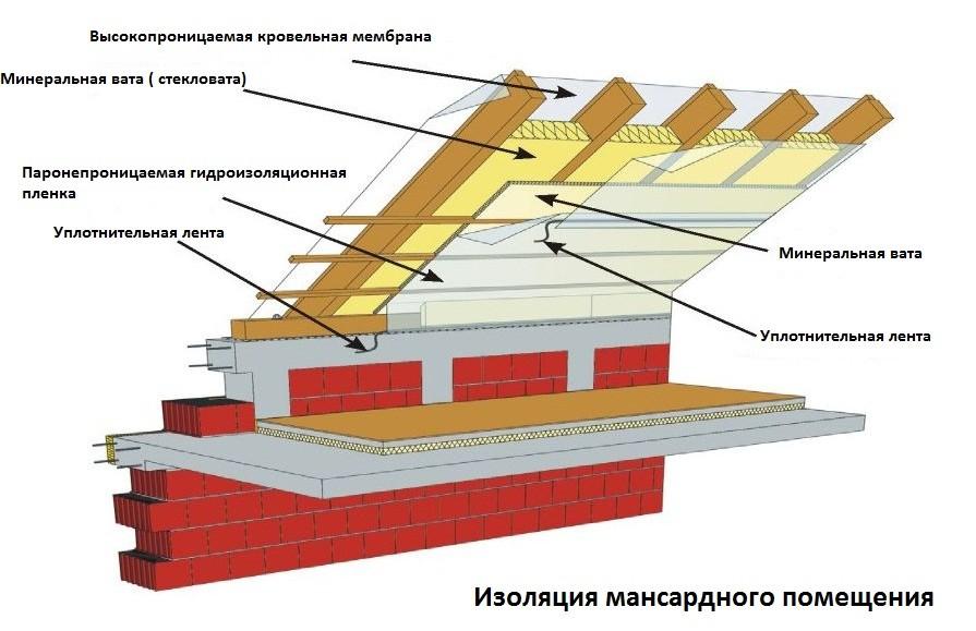 как сделать изоляцию крыши минеральной ватой - схема