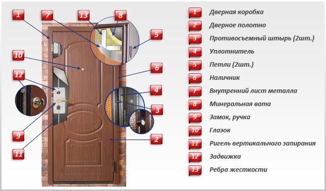 купить хорошую входную дверь: структура двери
