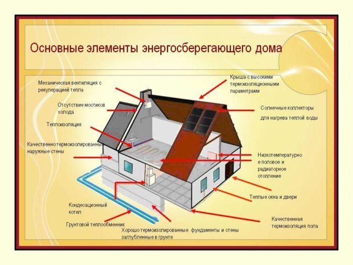 строительство энергосберегающих домов, принципы энергосбережения