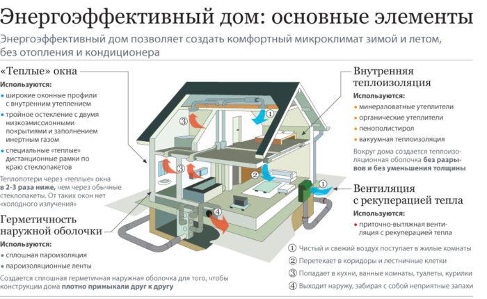 вентиляция и рекуперация энергосберегающего дома