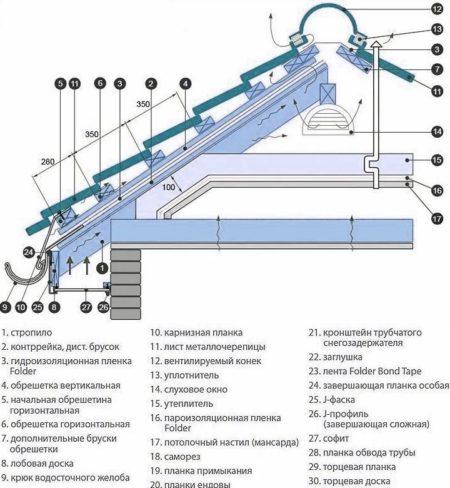 схема укладки металлочерепицы монтеррей