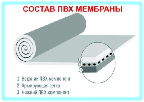 Мембранные покрытия