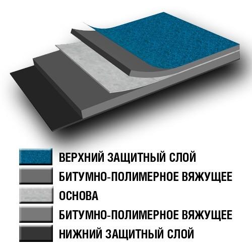 битумно-полимерные покрытия для кровли