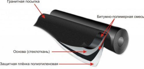 битумное покрытие на основе стекловолокна