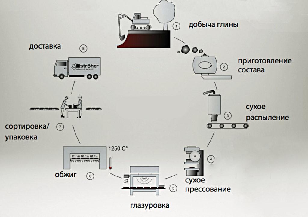 технология изготовления и производства керамогранита