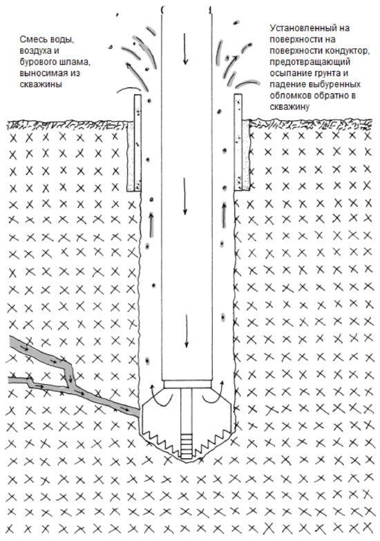 бурение скважин с продувкой сжатым воздухом - схема
