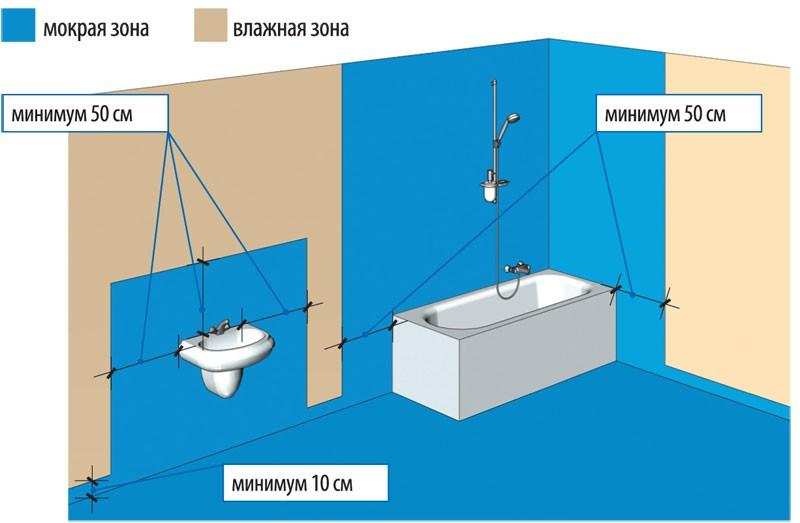 зоны для гидроизоляции пола и стен в ванной комнате