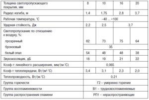 Монолитный поликарбонат - технические характеристики прочности