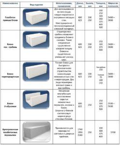 Газобетонные блоки - их виды, применение