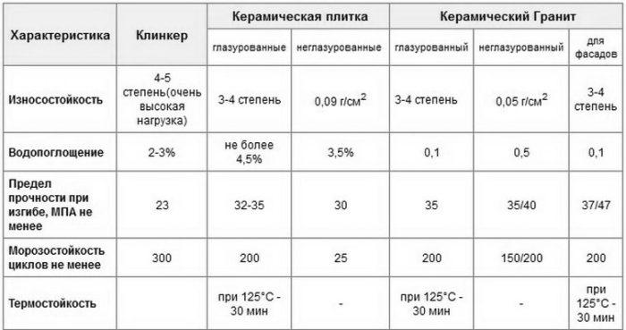 технические характеристики керамогранита