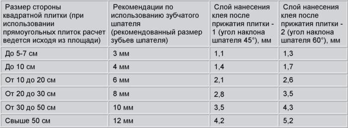 нормы расхода клея на 1 и2 для керамогранита