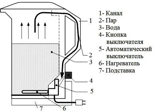 Устройство и принцип работы электрочайника