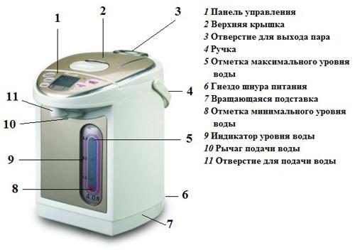 Схема устройства термопота