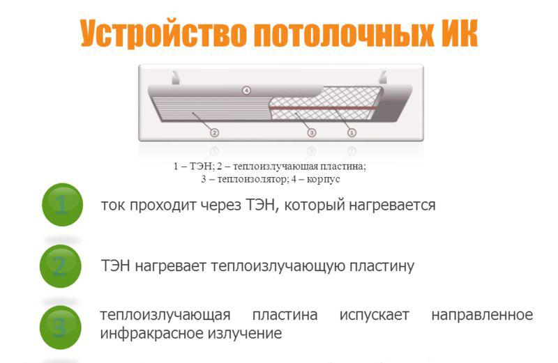 Схема устройства инфракрасного обогревателя