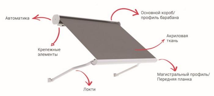 конструкция устройства выдвижного оконного навеса