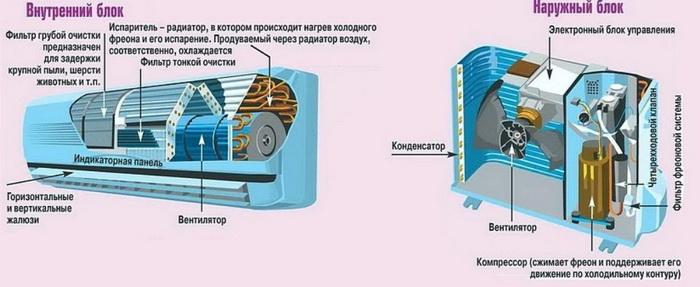 Схема устройства сплит-системы